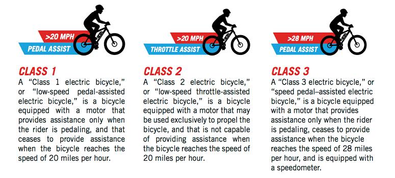 Illustration Of Three Ebike Classes